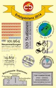 Лучший городской велопрокат Европы:как он работает