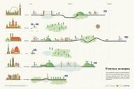 Велодорожки в Москве и других городах мира