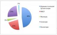 Что думают Украинцы о велоспорте?