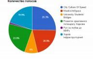 Будущее Харькова за развитием инфраструктуры