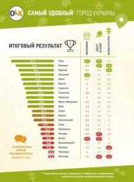 Харьков - в тройке самых удобных городов страны